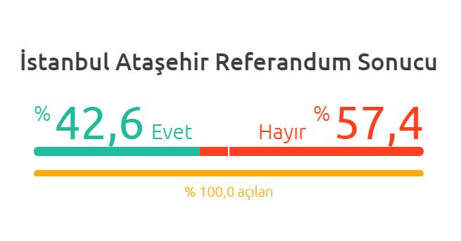 Ataşehir 2017 Referandum Sonuçları